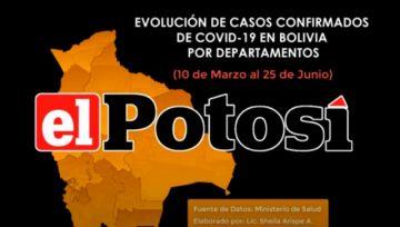 Vea el avance de los casos de #coronavirus en #Bolivia hasta el 25 de junio de 2020