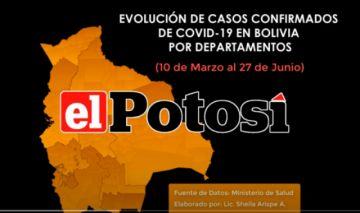 Vea el crecimiento de los casos de #coronavirus en #Bolivia hasta el 27 de junio de 2020