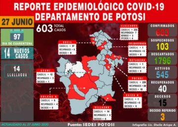 Potosí supera los 600 casos de coronavirus con 14 nuevos en Llallagua