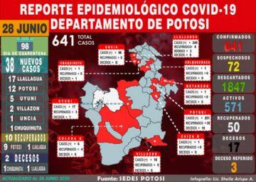 Potosí suma 38 nuevos casos en seis municipios, acumulado sube a 641