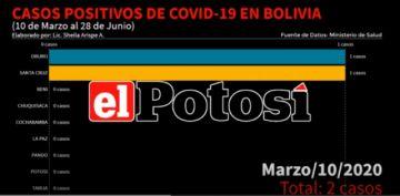 Vea el avance del #coronavirus en #Bolivia hasta el 28 de junio de 2020