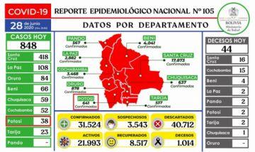 Bolivia pasa los 31.000 casos de coronavirus con 848 nuevos contagios