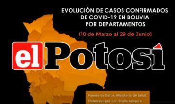 Vea el avance del #coronavirus en #Bolivia hasta el 29 de junio de 2020