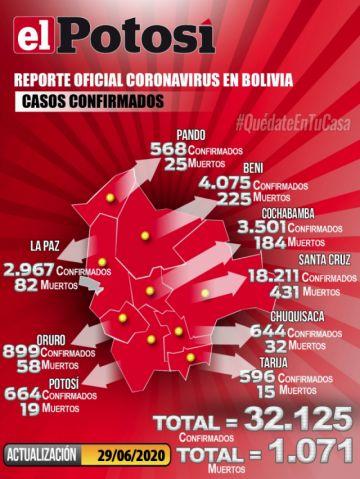 Bolivia supera los 32.000 casos con 601 nuevos contagios de coronavirus