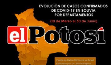 Vea el avance del #coronavirus en #Bolivia hasta el 30 de junio de 2020