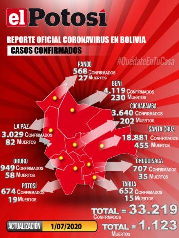 Bolivia vuelve a sumar más de mil nuevos casos de coronavirus y acumula más de 33.000