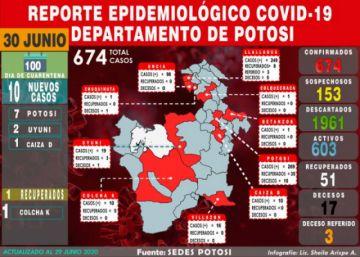 Potosí reporta 10 nuevos casos de coronavirus, cifra acumulada sube a 674