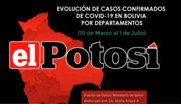 Vea el avance del #coronavirus en #Bolivia hasta el 1 de julio de 2020