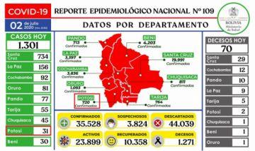 Bolivia reporta récord de casos de coronavirus en un día con 1.301 contagios
