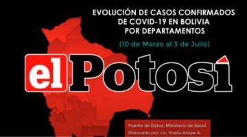 Vea la evolución de los casos de #coronavirus en #Bolivia hasta el 3 de julio de 2020