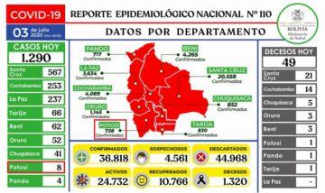 Sepa de qué ocupación se enferman más de coronavirus en Bolivia