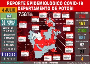 Potosí suma 30 nuevos casos de coronavirus en siete municipios