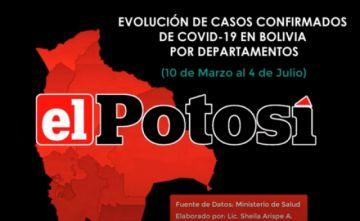 Vea la evolución de los casos de #coronavirus en #Bolivia hasta el 4 de julio de 2020