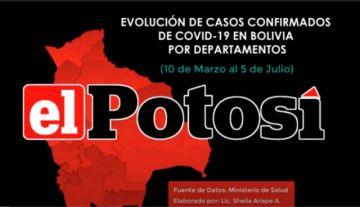 Vea el avance del #coronavirus en #Bolivia hasta el 5 de julio de 2020