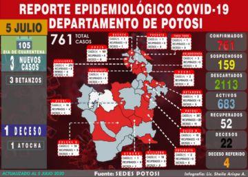 Potosí tiene tres nuevos casos de coronavirus en Betanzos y cumulado sube a 761