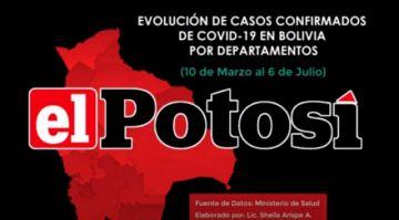 Vea el avance del #coronavirus en #Bolivia hasta el 6 de julio de 2020