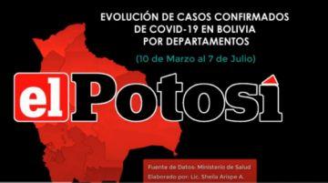 Vea el avance del #coronavirus en #Bolivia hasta el 7 de julio de 2020