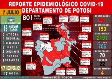 Potosí supera los 800 casos de coronavirus con 19 nuevos en varios municipios