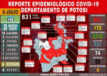 Potosí reporta 30 nuevos casos de coronavirus en varios municipios