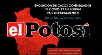Vea el avance del #coronavirus en #Bolivia hasta el 8 de julio de 2020