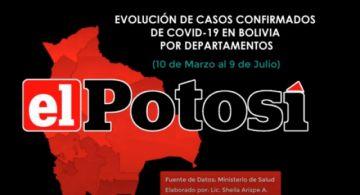 Vea el avance del #coronavirus en #Bolivia hasta el 9 de julio de 2020