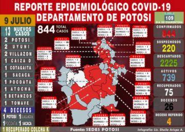 Potosí reporta 13 nuevos casos de coronavirus en 10 municipios