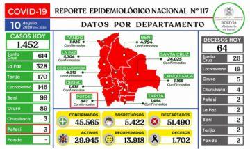 Bolivia se supera los 45.000 casos de coronavirus con casi 1.500 nuevos casos