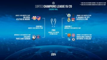 Champions League: se sortearon los cruces de cuartos de final