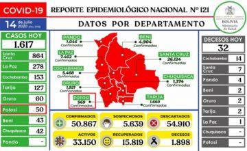 Bolivia supera los 50.000 casos de coronavirus con más de 1.500 nuevos contagios