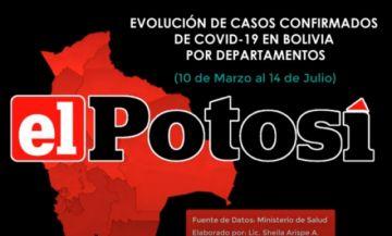 Vea el avance del #coronavirus en #Bolivia hasta el 14 de julio de 2020