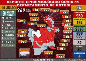 Potosí aumenta 50 casos de coronavirus y acumulado llega a 969