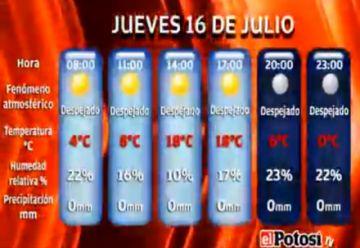 El Potosí le presenta el clima, cotizaciones y valores