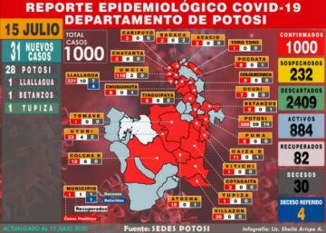 Potosí llega a los mil casos de coronavirus con 31 nuevos contagios