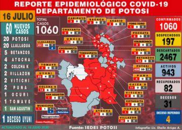 Potosí suma 60 nuevos casos de coronavirus y acumulado escala a 1.060