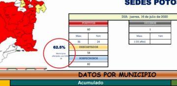 Aproximadamente el 62 por ciento del Departamento está afectado por el coronavirus