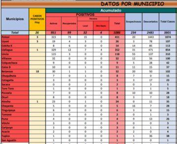 Potosí suma 26 casos de coronavirus y acumulado alcanza 1.086