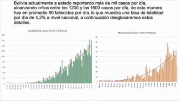 Bolivia sigue en la curva ascendente de casos de coronavirus