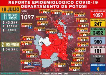 Potosí suma 11 nuevos casos de COVID-19 y acumulado sube a 1.097