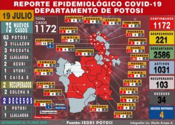 Potosí reporta incremento de 75 casos de coronavirus y acumulado sube a 1.172