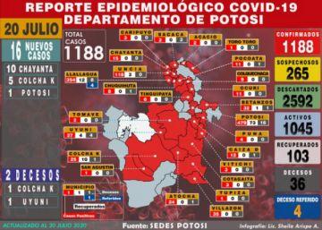 Potosí reporta 16 nuevos casos de coronavirus y acumulado escala a 1.188