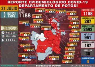 No hay nuevos casos de coronavirus en Potosí y acumulado se mantiene en 1.188