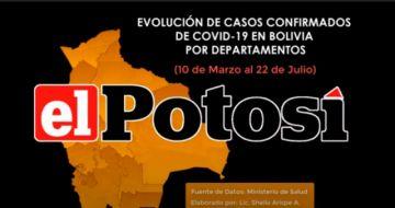 Vea el avance del #coronavirus en #Bolivia hasta el 22 de julio de 2020