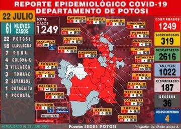 Potosí suma 61 nuevos casos de coronavirus y acumulado supera los 1.200