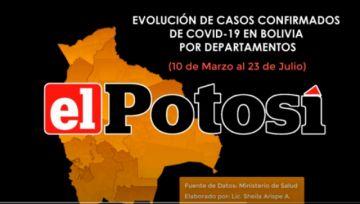 Vea el avance del #coronavirus en #Bolivia hasta el 23 de julio de 2020