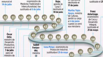 En nueve meses, el gobierno ha cambiado a más de 50 autoridades de alto nivel