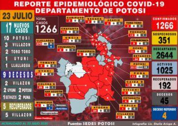 Potosí reporta incremento de 17 casos de coronavirus y hay nueve decesos