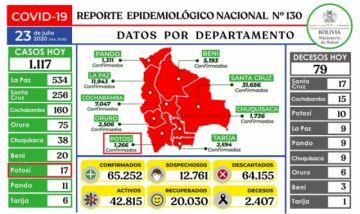 Bolivia supera los 65.000 casos de coronavirus con más de mil contagios nuevos