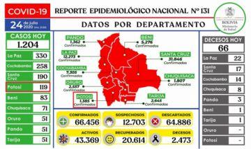 Bolivia supera los 66.000 casos de coronavirus con más de mil contagios nuevos