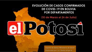 Vea el avance de los casos de #coronavirus en #Bolivia hasta el 24 de julio de 2020