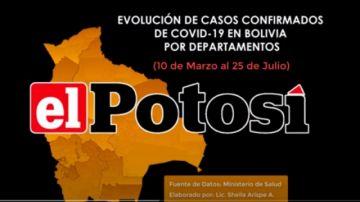 Vea el avance de los casos de #coronavirus en #Bolivia hasta el 25 de julio de 2020